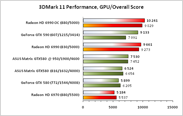 ASUS Matrix GTX580 Platinum